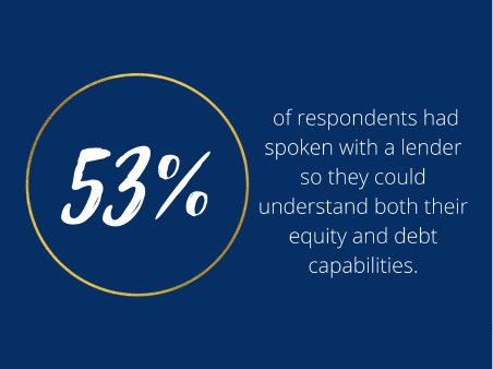 What is your borrowing capability for acquiring a business?