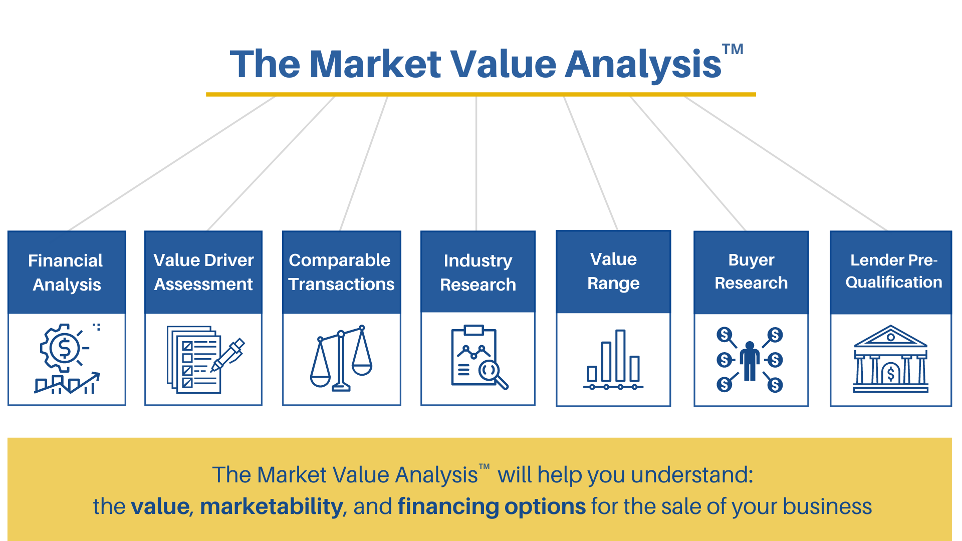 Business Market Value Analysis from Chicago, IL-based Business Brokers, Sun Acquisitions